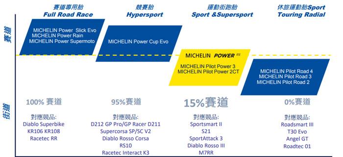 Michelin Power RS使用心得與評價