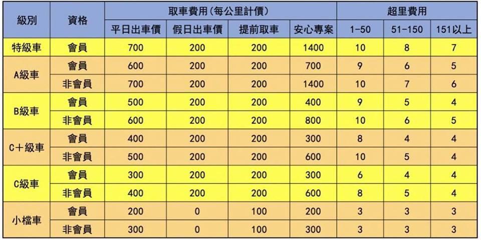 上閤重車與鴻寶租賃聯盟:台中重機出租價格異動