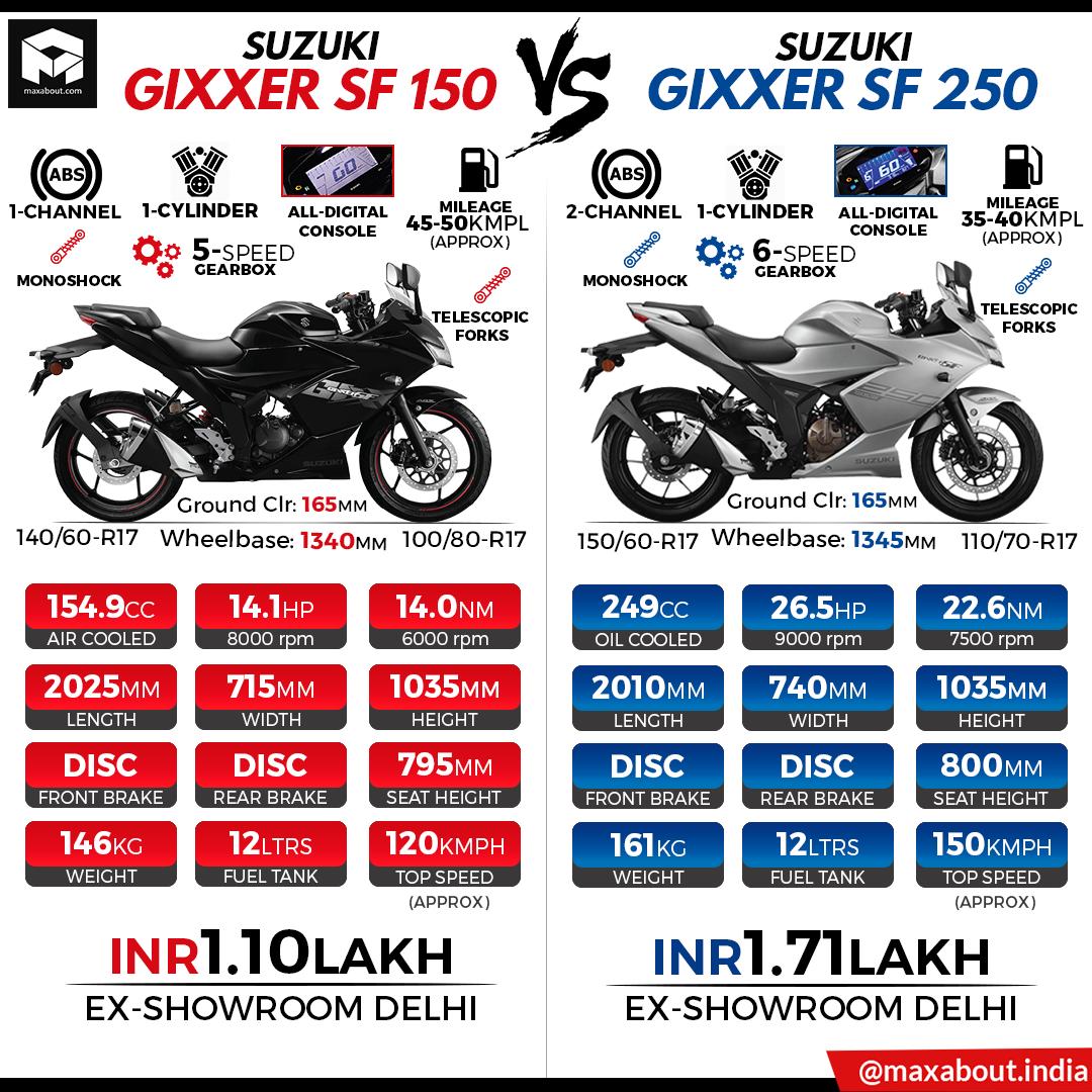 輕檔車新血 SUZUKI Gixxer SF 250